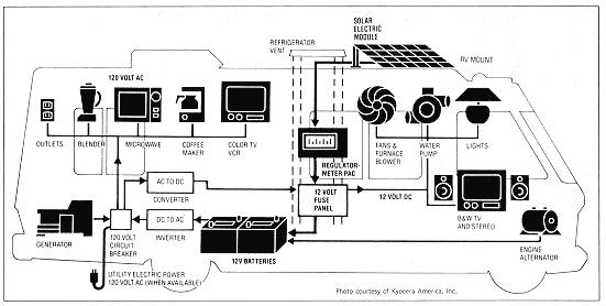 rv electricity 12 volt dc 120 volt ac battery inverterrv electricity diagram