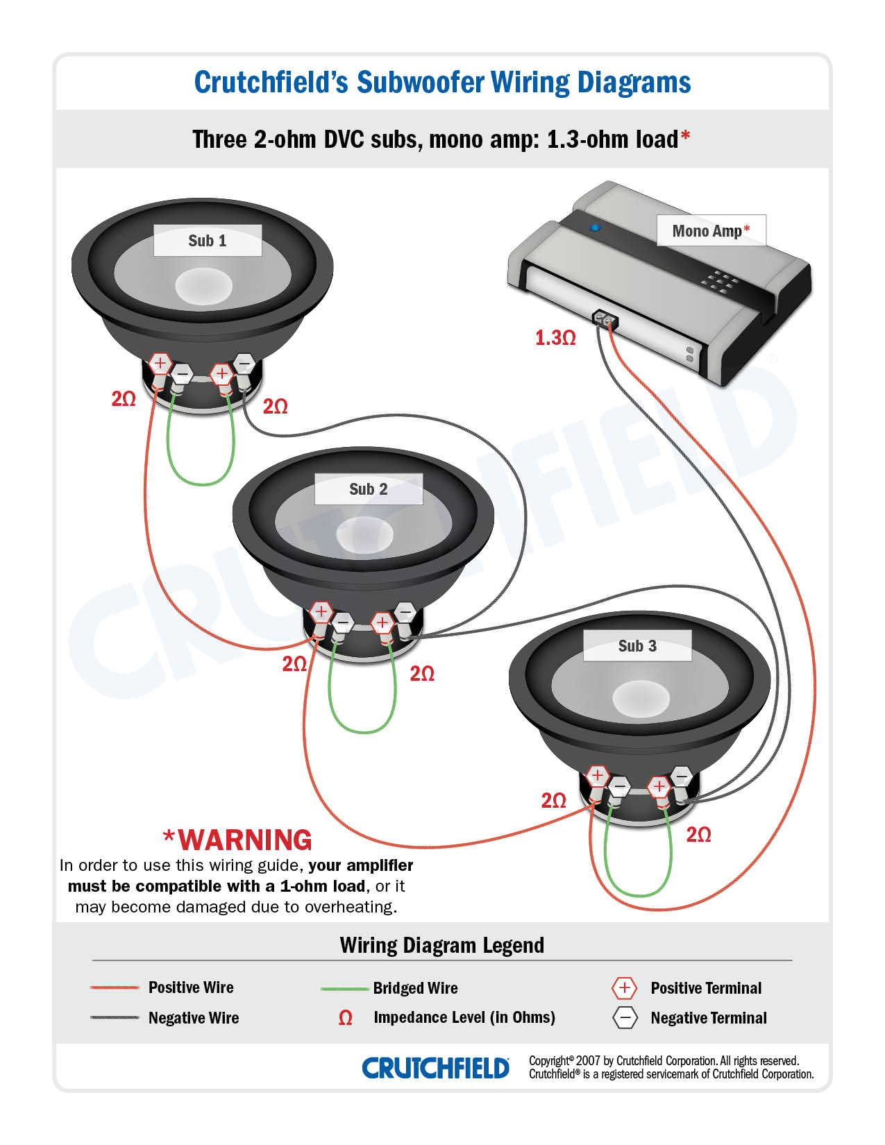 ron three dvc 2 ohm subs get wired to a mono amp capable of driving a 1 ohm load