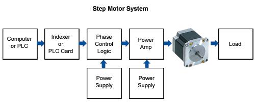 stepper motor system