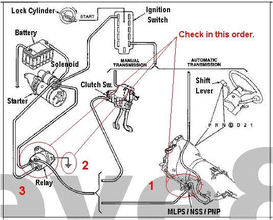 2000 F150 Starter Wiring Diagram 2000 F150 Starter Wiring Diagram Wiring Diagram Insider