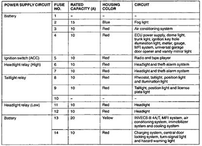 mitsubishi galant fuse box diagram wiring diagram name 2001 mitsubishi galant fuse box diagram 2001 galant fuse box diagram