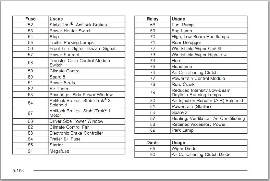 hummer h2 wiring diagram diagram data schemafuse box for hummer h3 wiring diagram database hummer h2