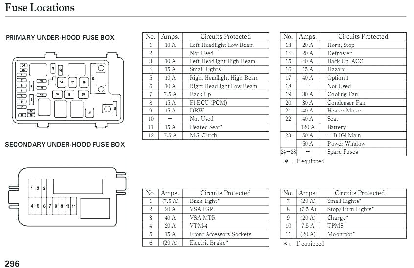 2009 Jeep Patriot Wiring Diagram 2010 Jeep Patriot Fuse Box Location F150 2006 Chevy Windshield Wiper