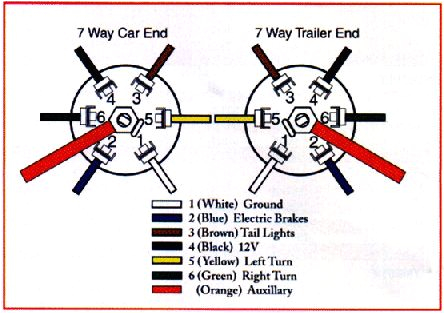 dodge trailer plug wiring diagram bing images truck trailer 2015 dodge ram trailer wiring diagram dodge