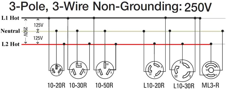 how to wire 240 volt outlets and plugs 240v receptacle wiring 3 plug