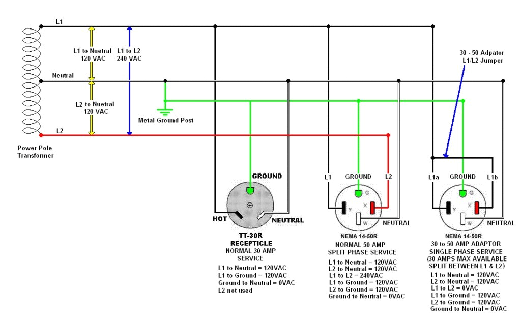 how to wire 30 amp rv receptacle new wiring diagram 30 amp rv plug diagram 30 amp rv receptacle diagram source wiring diagram 220 volt