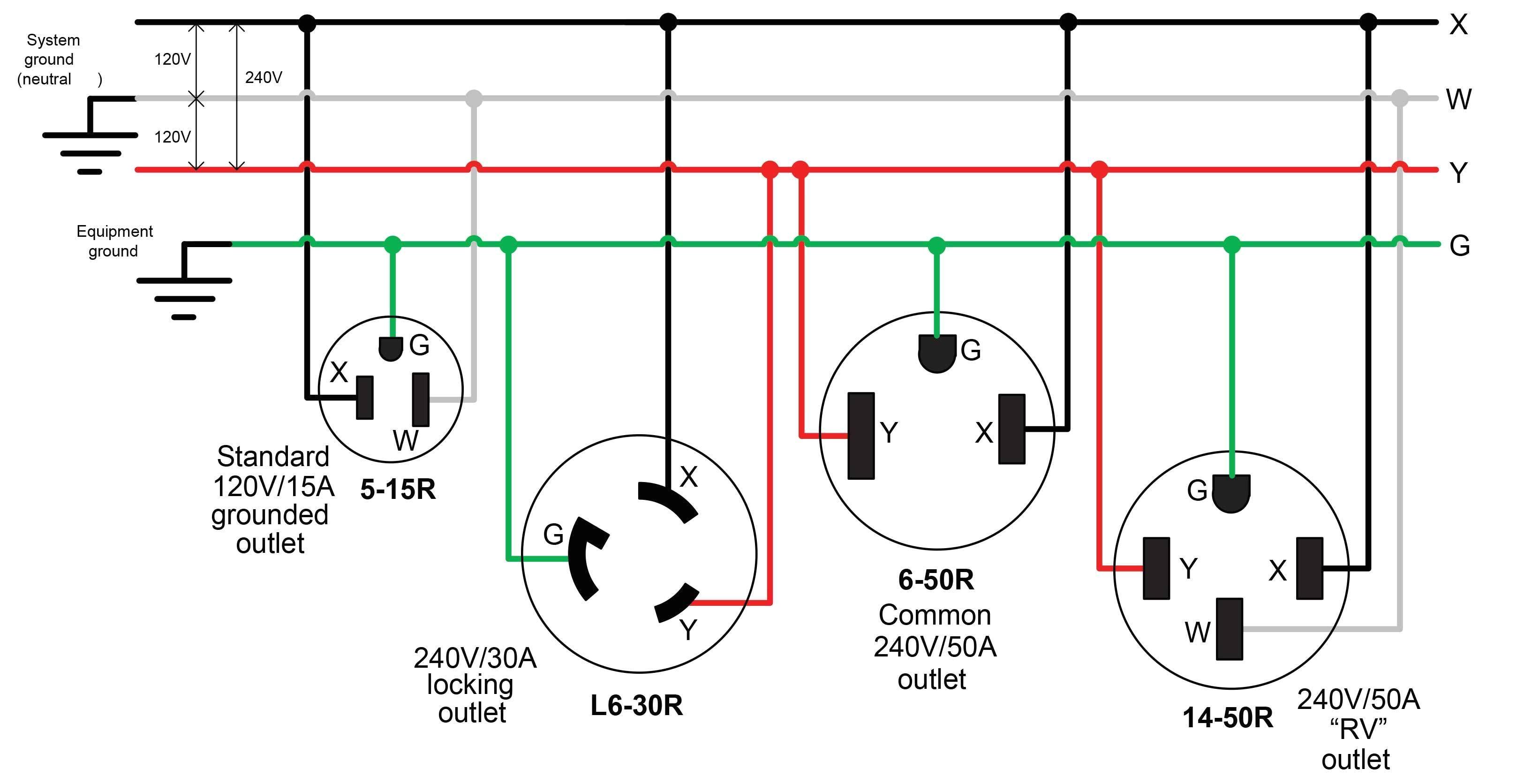 wiring diagram 30 amp plug wiring diagram schematic wiring diagram 220 volt 30 amp outlet mis wiring a 120 volt rv outlet