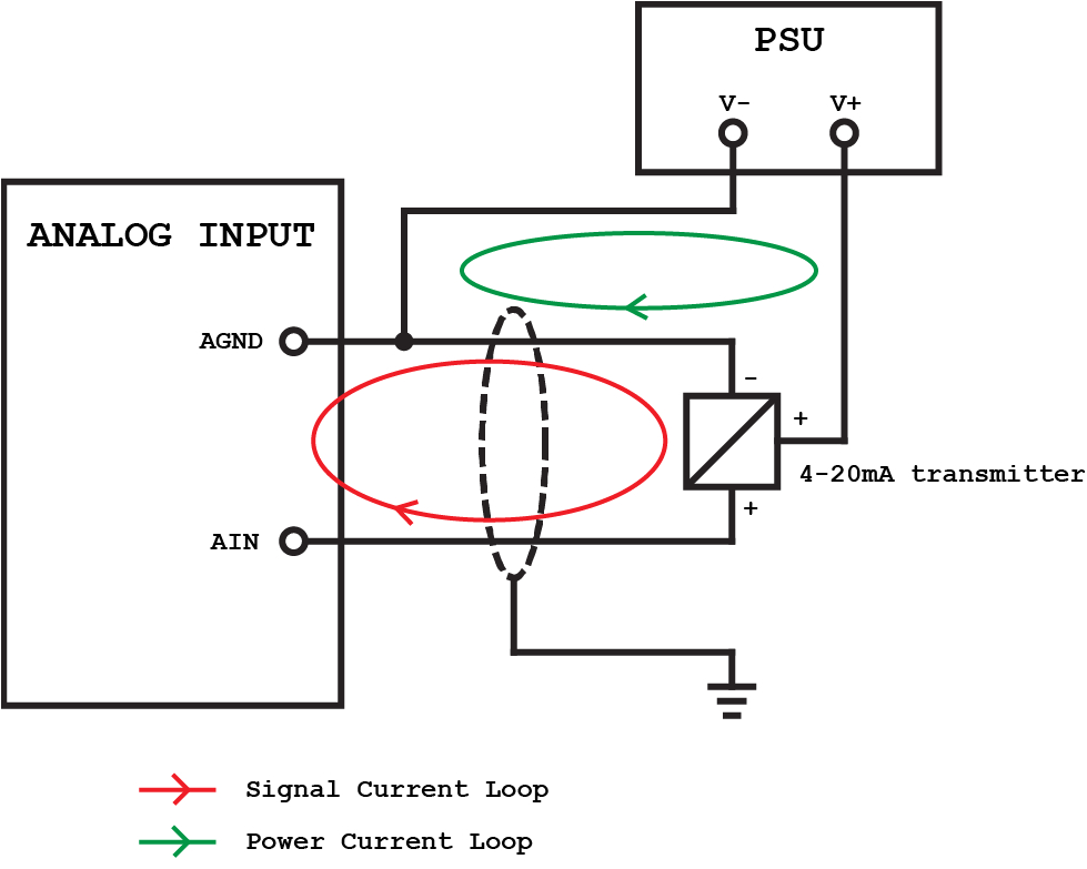 3 wire analog input with separated signal and supply loop