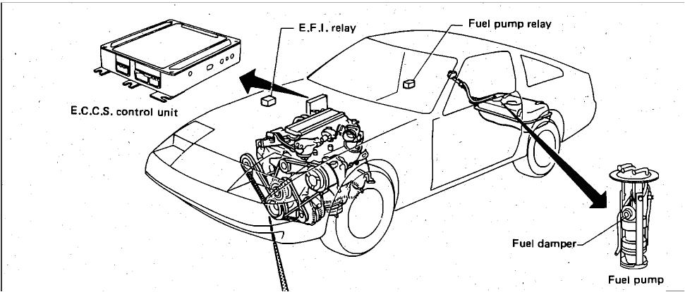 1985 nissan 300zx fuel pump relay diagram wiring wiring diagram 1985 nissan 300zx fuel pump relay diagram wiring