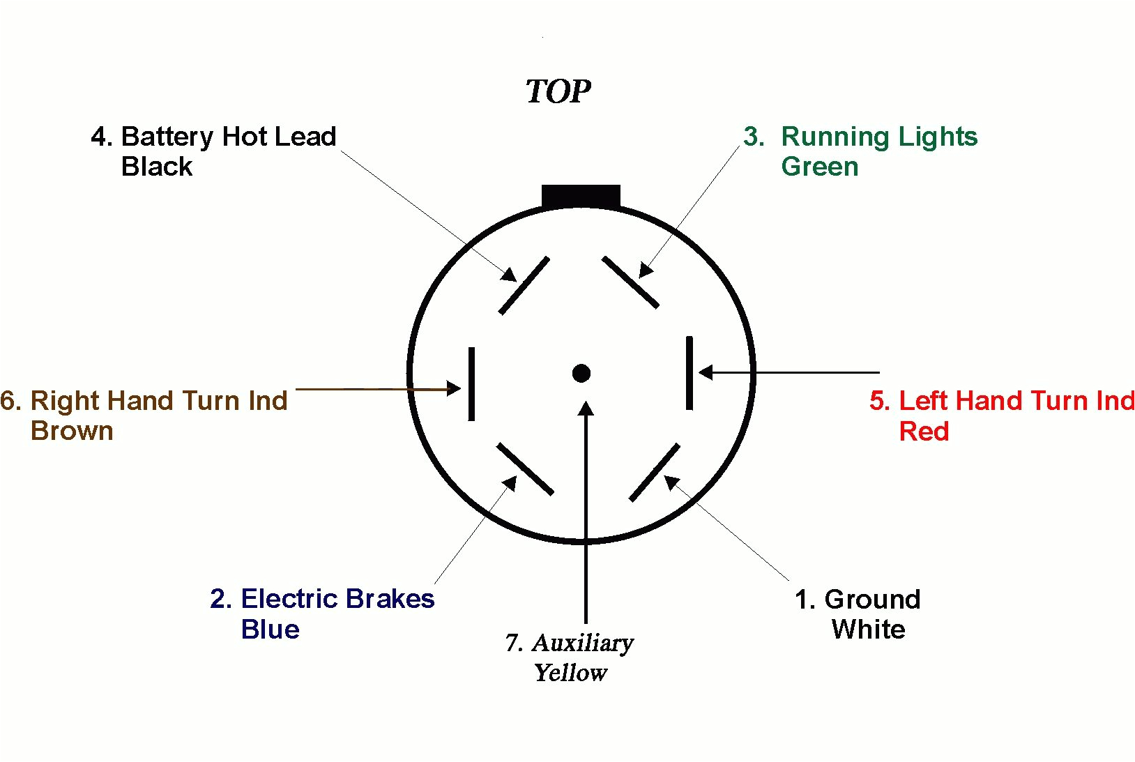 4 Flat to 7 Blade Wiring Diagram Wiring Diagram Best 10 7 Pin Trailer Wiring Diagrams Value