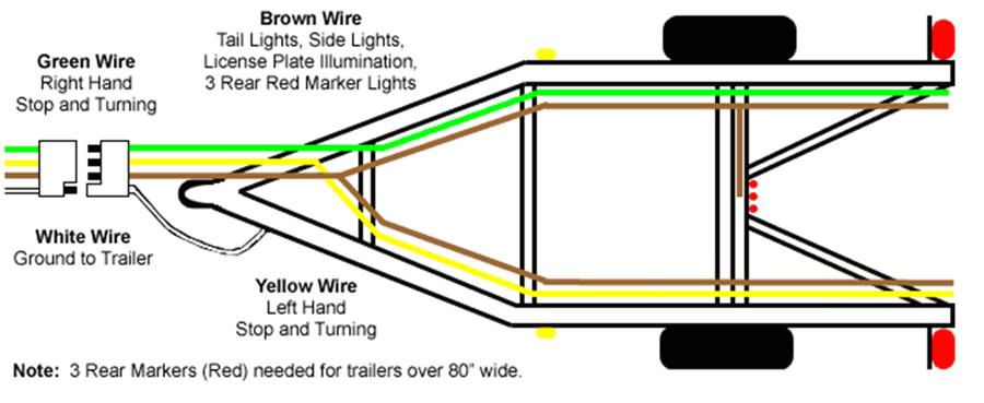4 wire trailer plug wiring wiring diagram rows 4 wires wiring diagram