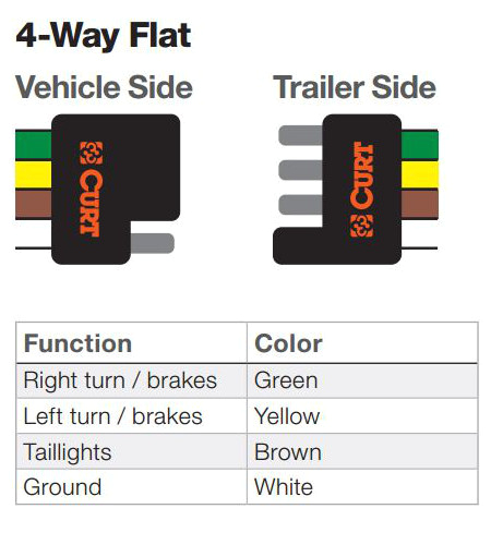 the ins and outs of vehicle and trailer wiring 4 pin flat trailer wiring harness