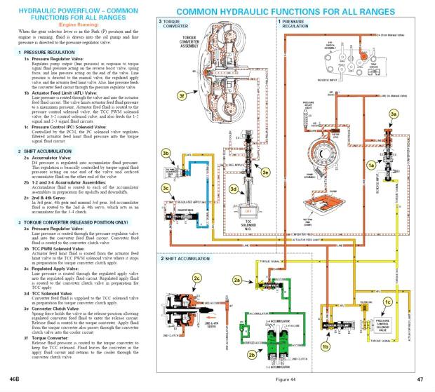 4l60e transmission wiring diagram best of 4l60e transmission4l60e transmission wiring diagram awesome 4l60e transmission cooler line