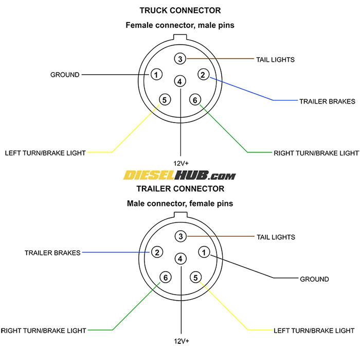 trailer connector pinout diagrams 4 6 7 pin connectors 6 pin trailer connector wiring schematic 6 pin trailer plug wiring schematic
