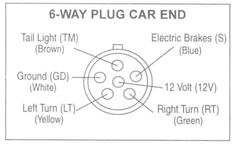 6 plug trailer wiring diagram wiring diagram inside 6 pin trailer connector wiring schematic 6 point trailer plug wiring diagram
