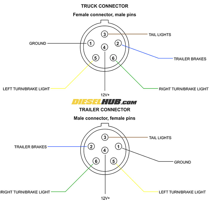 trailer connector pinout diagrams 4 6 7 pin connectors 6 pin trailer harness
