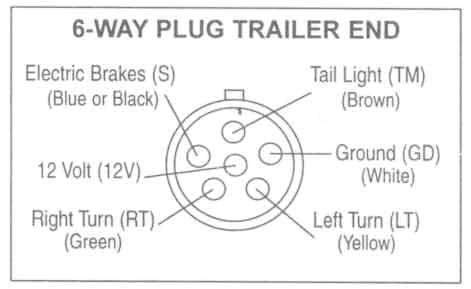 6 Wire Trailer Harness Diagram 6 Wire Trailer Harness Wiring Diagram Centre