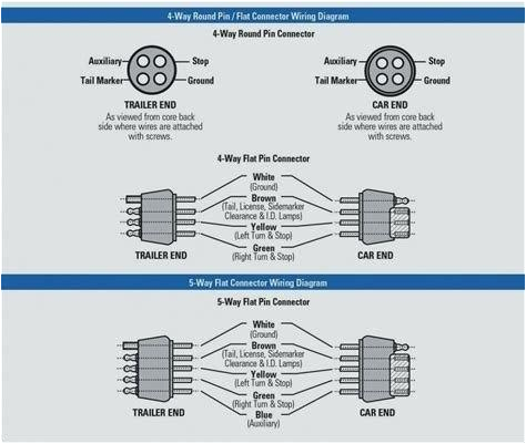 trailer wiring diagram 5 core 7 prong trailer plug wiring diagram wiring diagram 5 core trailer