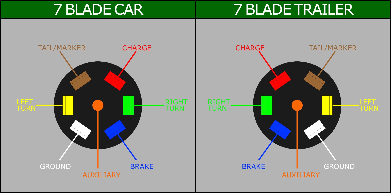 wiring a 7 blade trailer harness or plug trailer wiring diagram for log