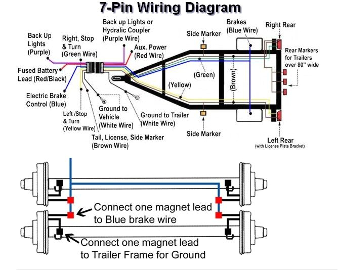 7 pin trailer plug wiring diagram plug wiring trailer wiring pin trailer wiring harness diagram on kenworth battery diagram