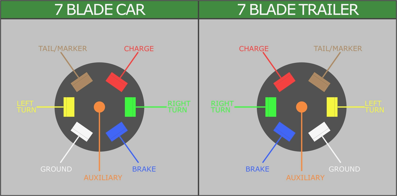 horse trailer 7 blade wiring diagram wiring diagram list horse trailer wiring harness