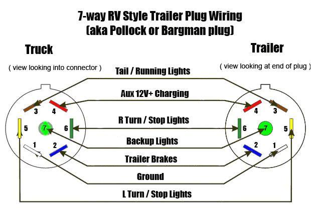wire diagram 7 pole rv wiring diagram used7 pole plug wiring diagram wiring diagram for you