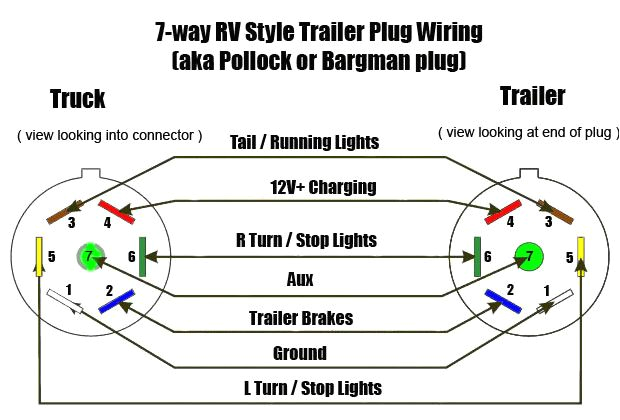 seven pin wiring s schematics unbelievable bargman 7 electrical rv holding tank sensor wiring street light circuit wire trailer wiring