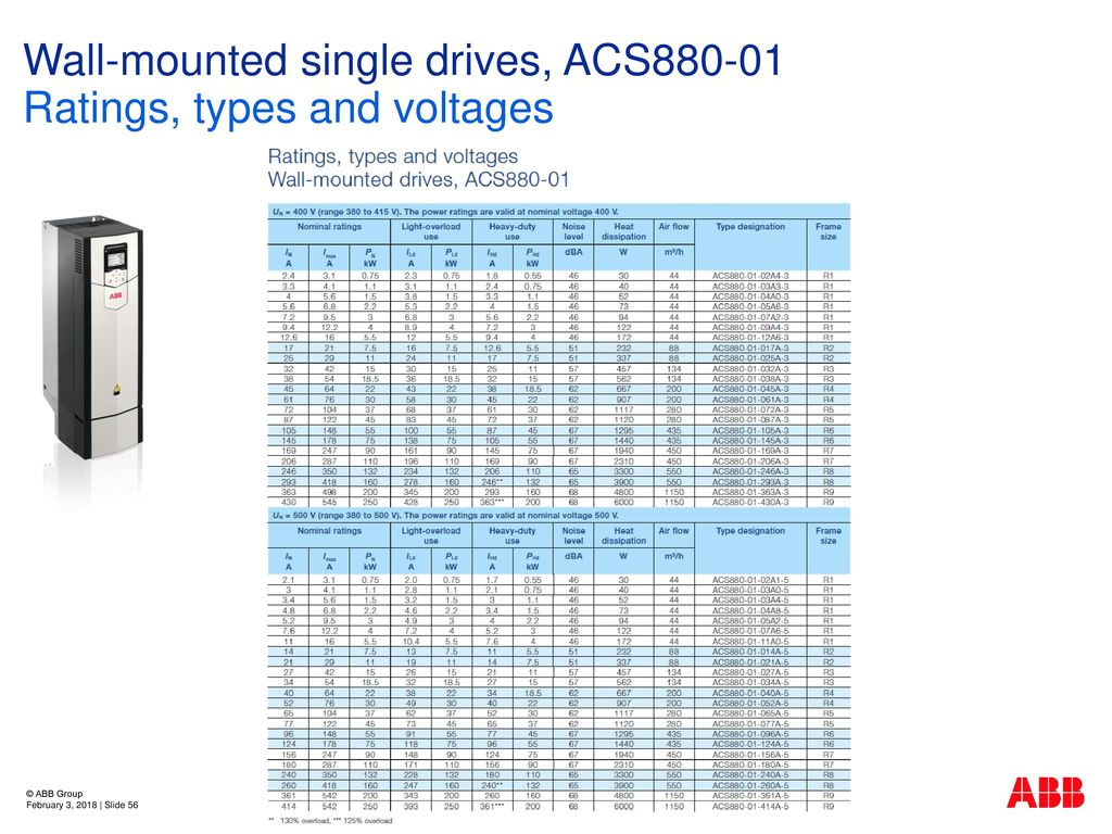 wall mounted single drives acs880 01