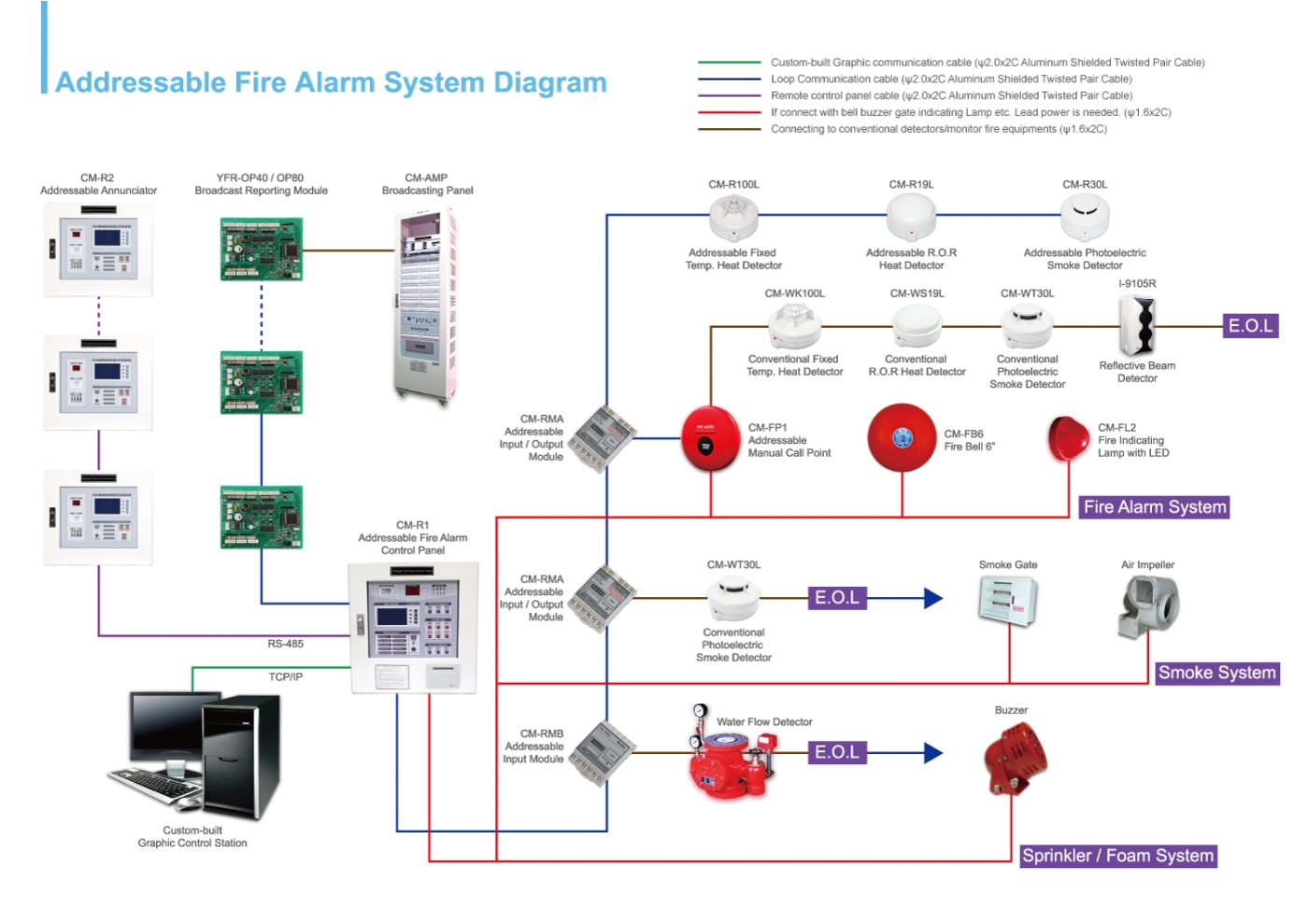 heat detector addressable wiring diagram schema wiring diagram addressable smoke detector wiring diagram