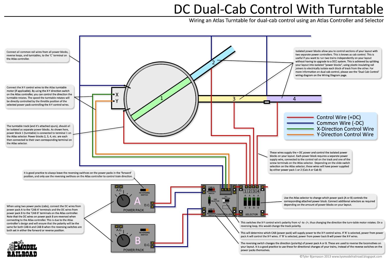 dual cab control turn table jpg
