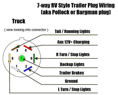 how to connect 7 way trailer u0026 rv plug diagram u0026 video aj bargman wiring diagram