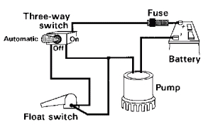 how is your current bilge pump wired do you have a switch which is automatic off manual on