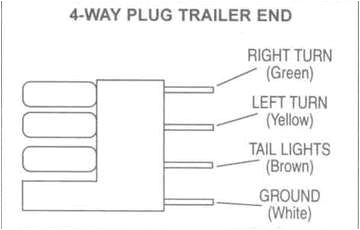 collection 4 way trailer wiring diagram pictures diagrams