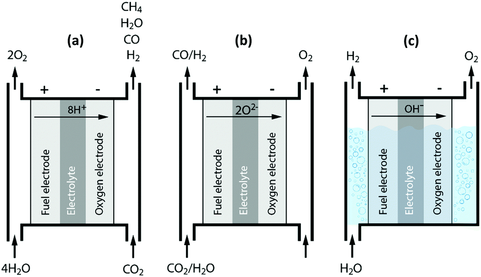 fig 5 principles of a solid proton conducting electrolysis cell spcec a solid oxide electrolysis cell soec b and an alkaline electrolysis cell c