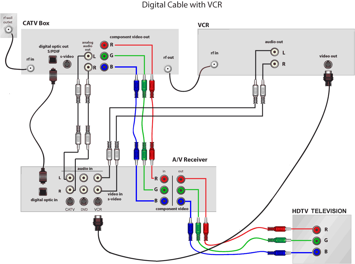 surround sound wiring diagrams with cable search wiring diagram home theater tv cable box wiring diagram