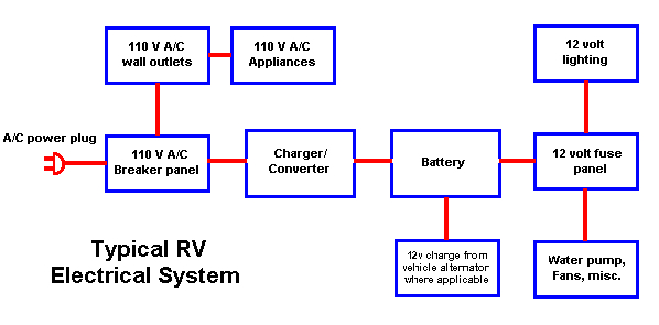 the 12volt side of life part 1 basic 12 volt battery wiring for rv
