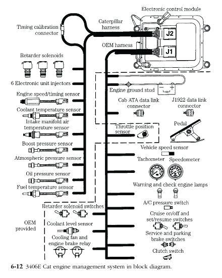 3406e ecm wiring diagram u2013 eli ramirez com3406e ecm wiring diagram electronic management systems caterpillar