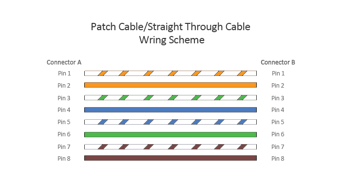 patch cable wiring scheme