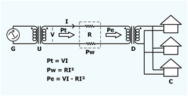 a schematic representation of long distance electric power transmission c consumers d step down transformer g generator i current in the wires