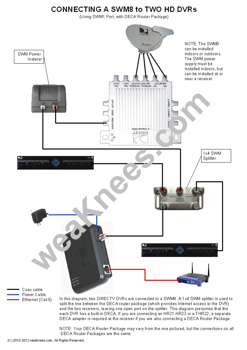 wiring a swm8 with 2 dvrs and deca router package