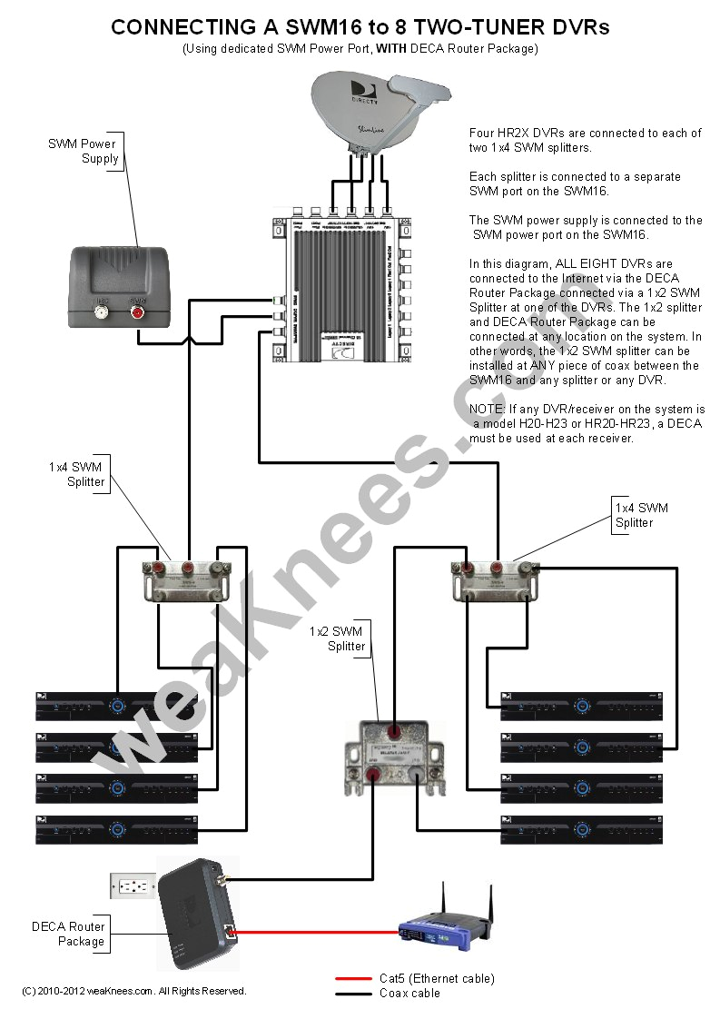 wiring a swm16 with 8 dvrs with deca router package swm power connected to dedicated swm16 port directv genie wiring diagrams