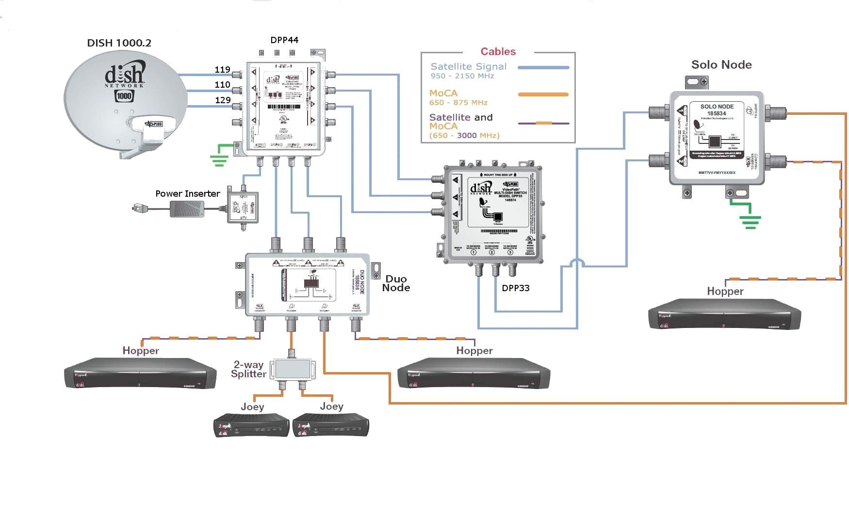 dish wiring diagrams wiring diagram toolbox wiring diagram dish network dual tuners