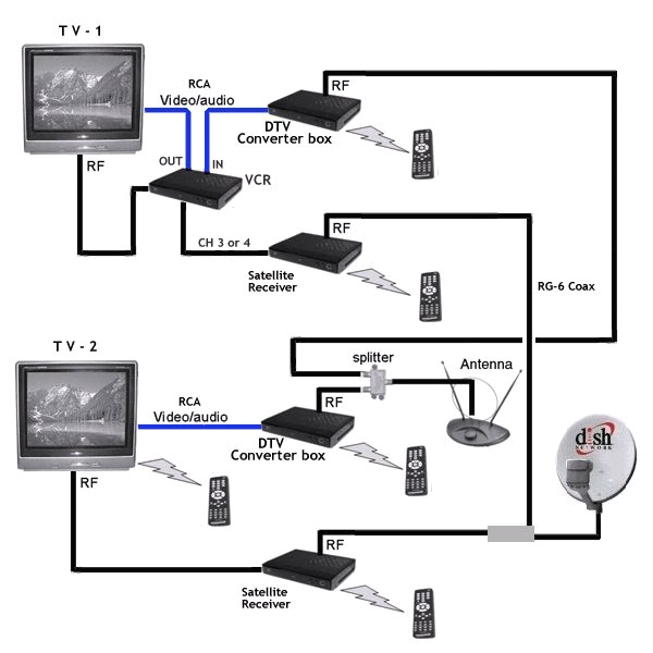 wiring diagrams hookup dvd vcr tv hdtv satellite cable diagram for hooking up a samsung surround sound to a dish network receiver