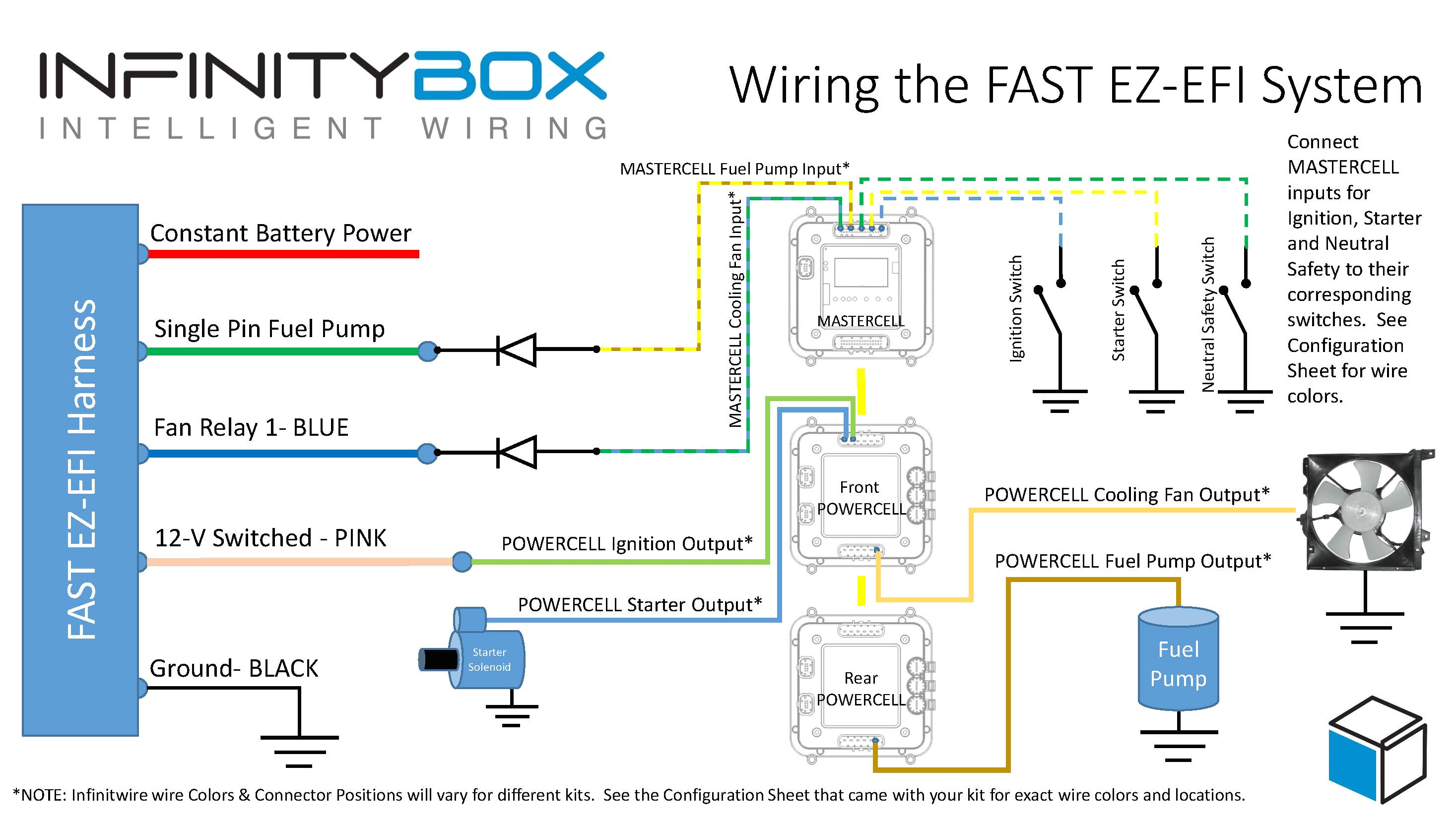 wiring the fast ez efi u2022 infinityboxwiring diagram showing how to wire the fast ez