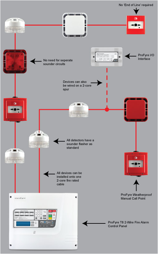 profyre 2 wire addressable fire detection and alarm systems addressable fire alarm system wiring addressable fire alarm wiring