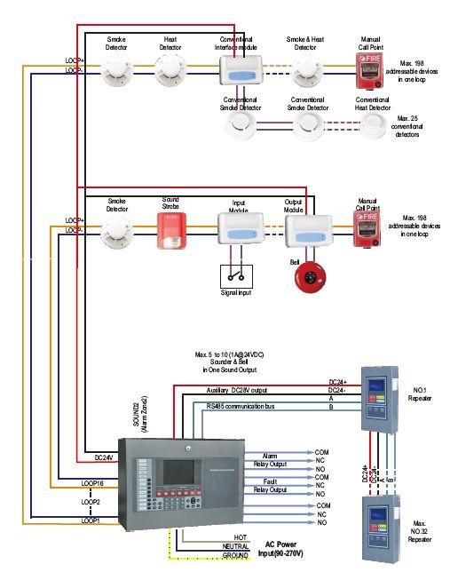 addressable smoke detector wiring diagram use wiring diagram fire alarm addressable system wiring diagram pdf fire alarm addressable system wiring diagram
