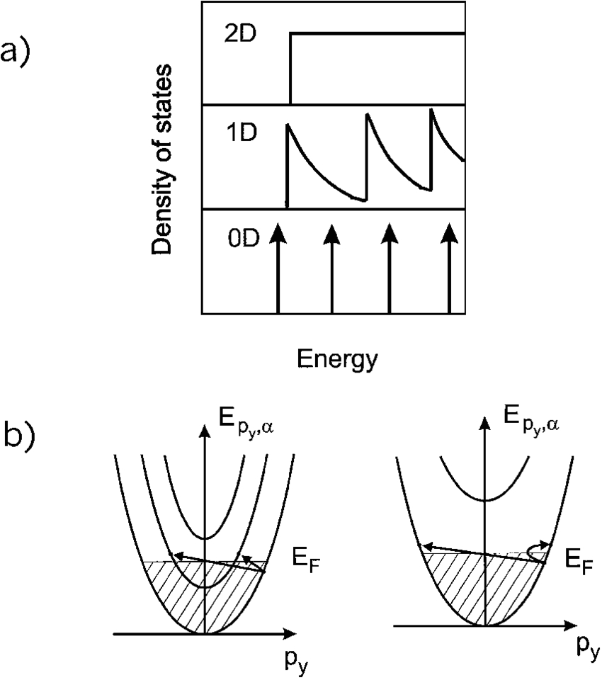 a density of states in 2d 1d and 0d electron systems