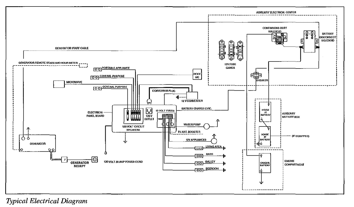 fleetwood wiring diagrams wiring diagram for you fleetwood rv diagrams