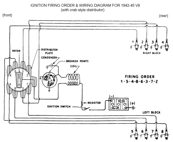 ford distributor wire diagram wiring diagram perfomanceford distributor diagram wiring diagram expert ford telstar distributor wiring