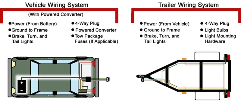 troubleshooting 4 and 5 way wiring installations etrailer com pin boat trailer wiring diagram autos post